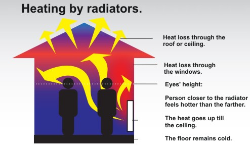 radiators graphic