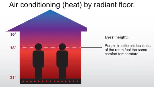 radiant floor graphic post
